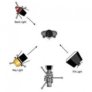 üç nokta aydınlatması ışık kurulumu